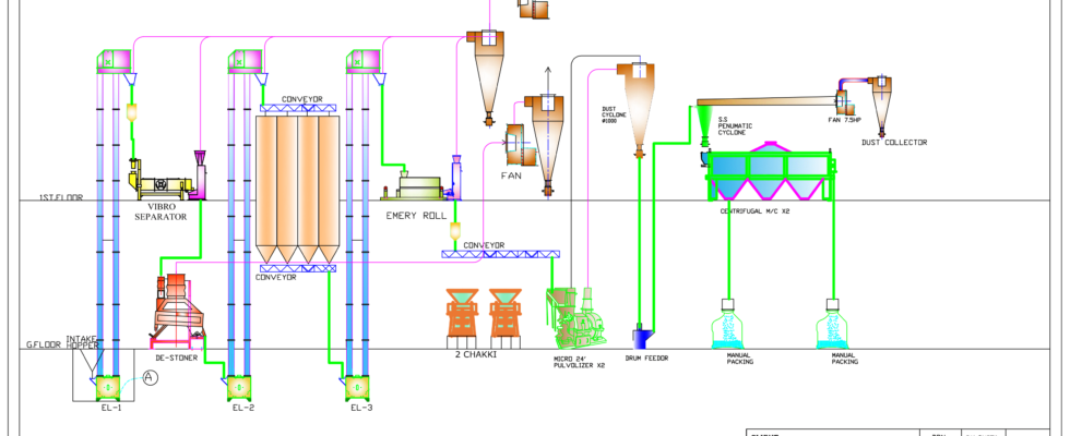 PROCESS FLOW FOR BESAN PLANT-1