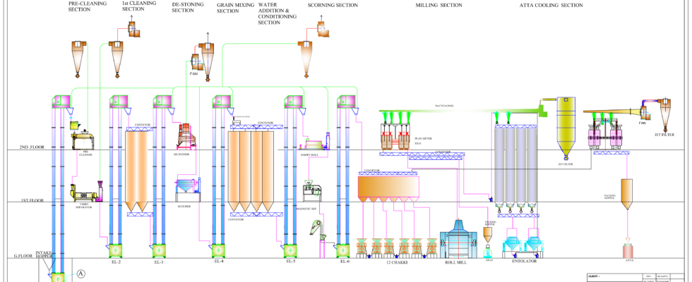 PROCESS FLOW FOR CHAKKI PLANT-1